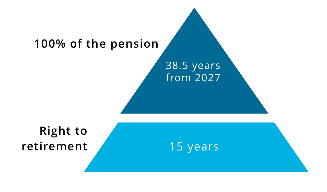 A plan to gradually increase the retirement age is being discussed by the government 77